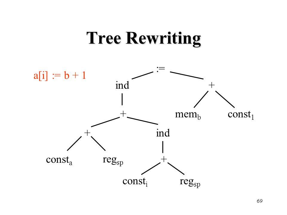 Tree Rewriting := a[i] := b + 1 ind + + memb const1 + ind consta regsp